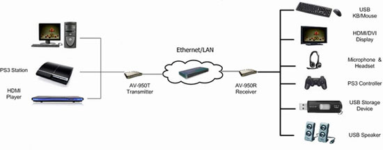 transmitter and receiver cat5 extender kvm video  audio